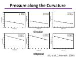 pressure along the curvature