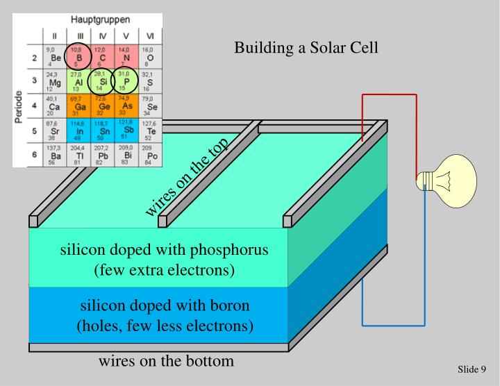 Building a Solar Cell