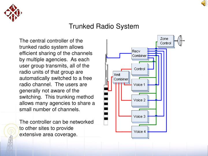 Trunked Radio System