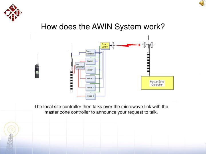 How does the AWIN System work?