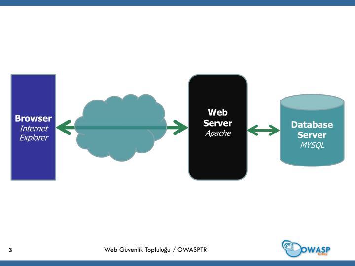 Web Güvenlik Topluluğu / OWASPTR