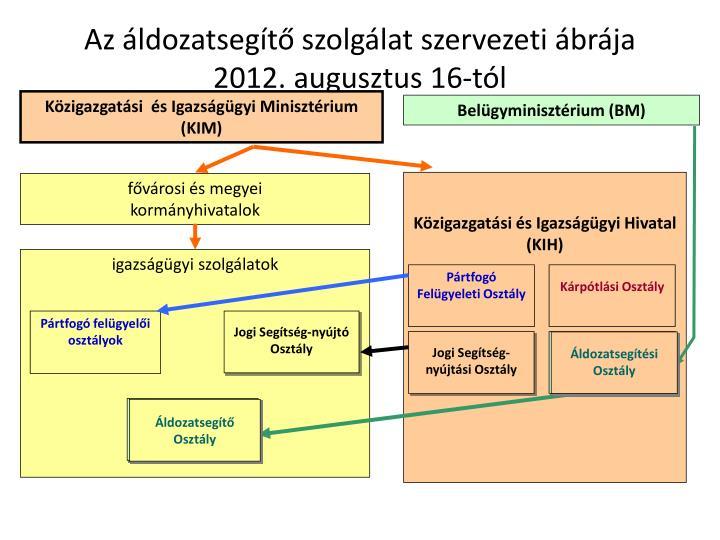 Az áldozatsegítő szolgálat szervezeti ábrája