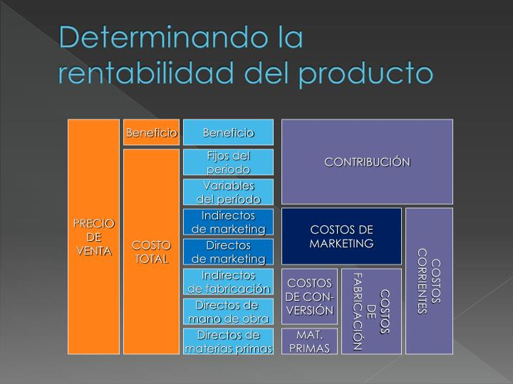 Determinando la rentabilidad del producto