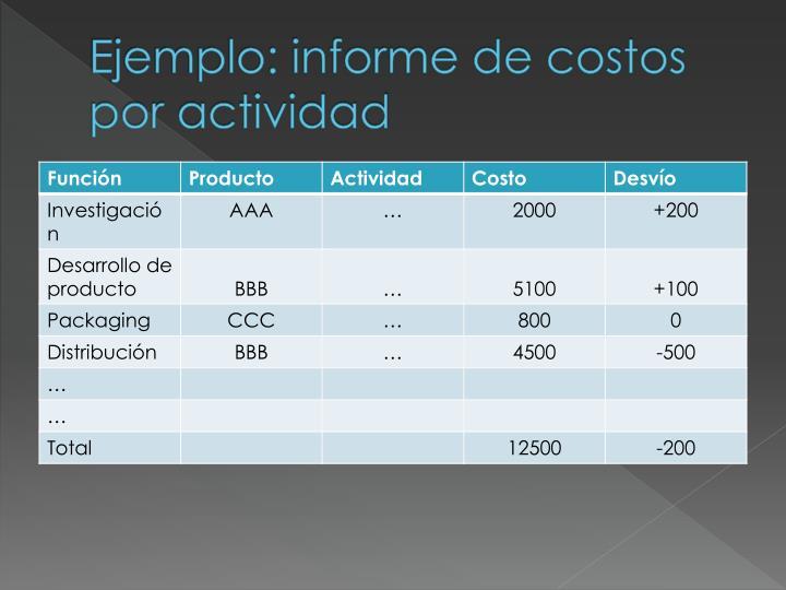 Ejemplo: informe de costos por actividad