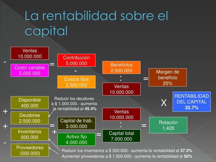 La rentabilidad sobre el capital