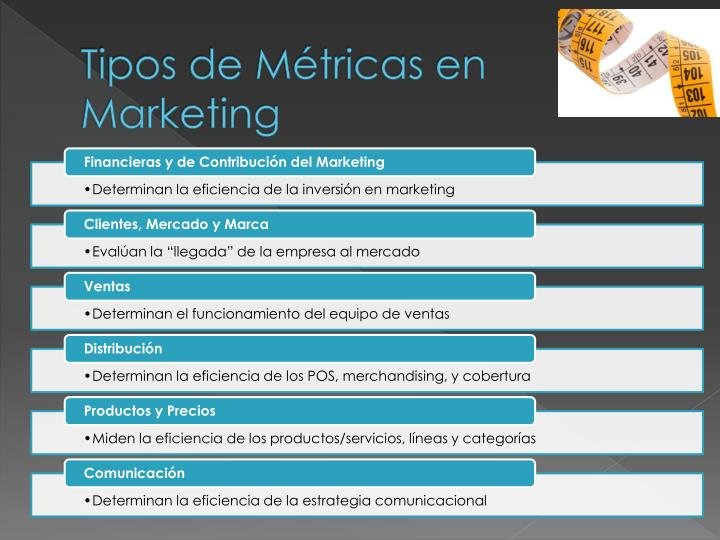 Tipos de Métricas en Marketing