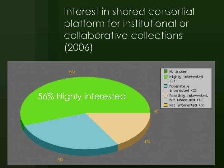 Interest in shared consortial platform for institutional or collaborative collections (2006)