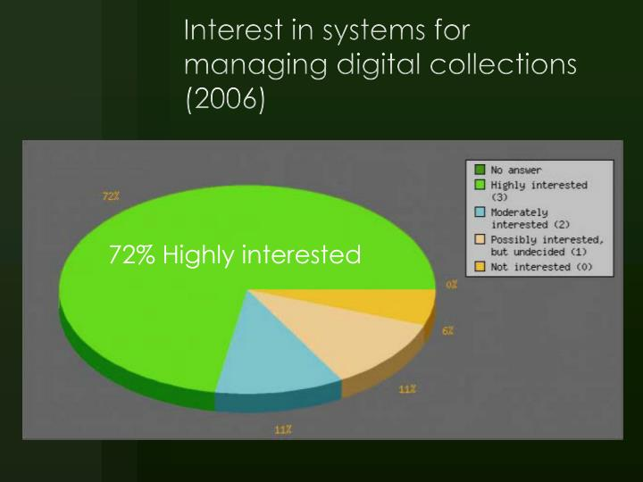 Interest in systems for managing digital collections (2006)