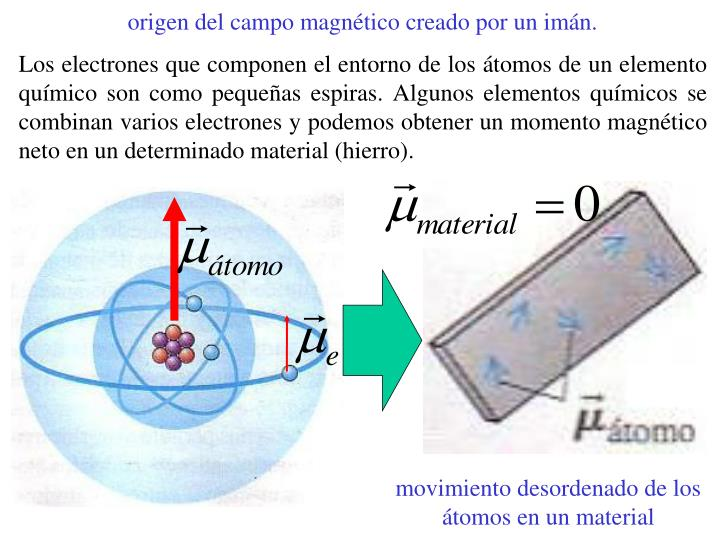 origen del campo magnético creado por un imán.