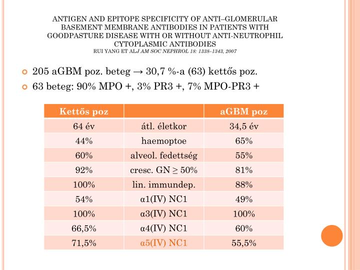 ANTIGEN AND EPITOPE SPECIFICITY OF ANTI–GLOMERULAR