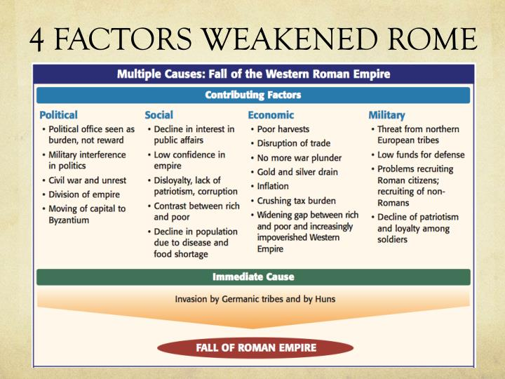 4 FACTORS WEAKENED ROME