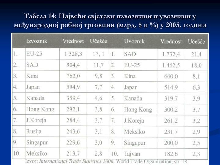 14:          (. $  %)  2005.