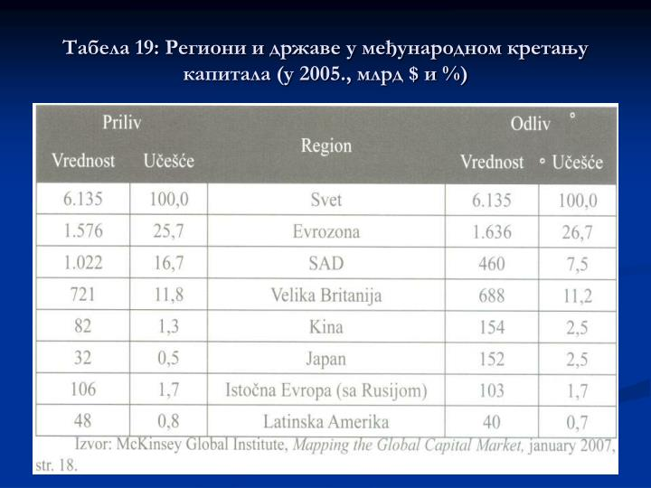 19:        ( 2005.,  $  %)