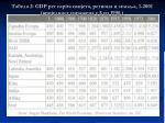 2 gdp per capita 1 2001 1990