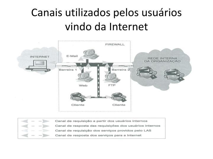 Canais utilizados pelos usuários