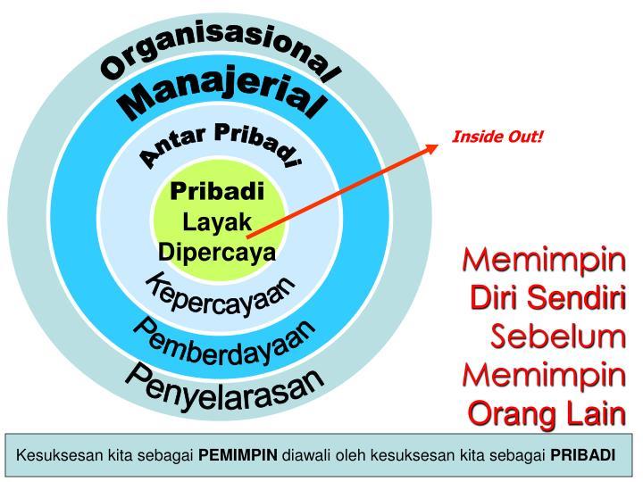 Organisasional