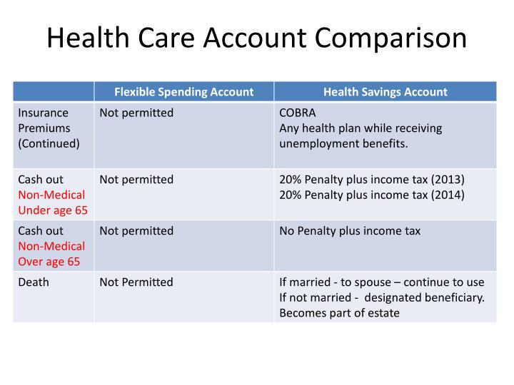 Health Care Account Comparison