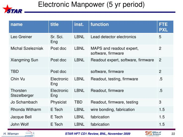 Electronic Manpower (5 yr period)