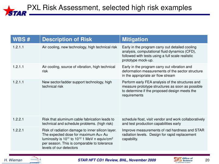 PXL Risk Assessment, selected high risk examples