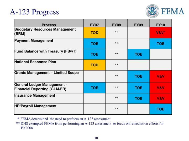 A-123 Progress