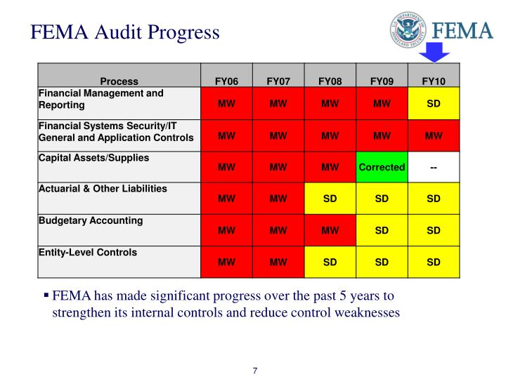 FEMA Audit Progress