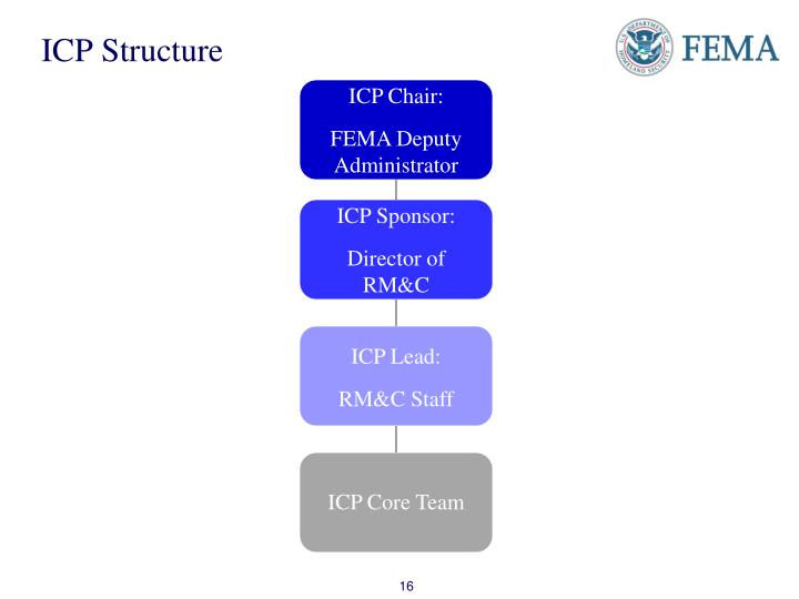 ICP Structure