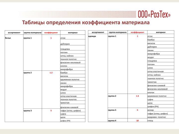 Таблицы определения коэффициента материала