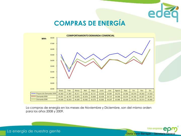 COMPRAS DE ENERGÍA