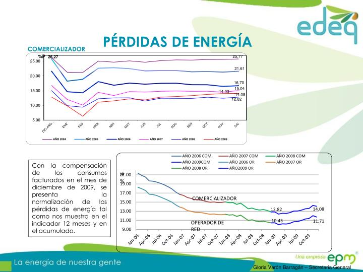 PÉRDIDAS DE ENERGÍA
