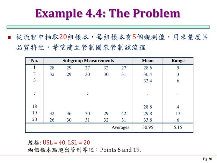 Example 4.4: The Problem