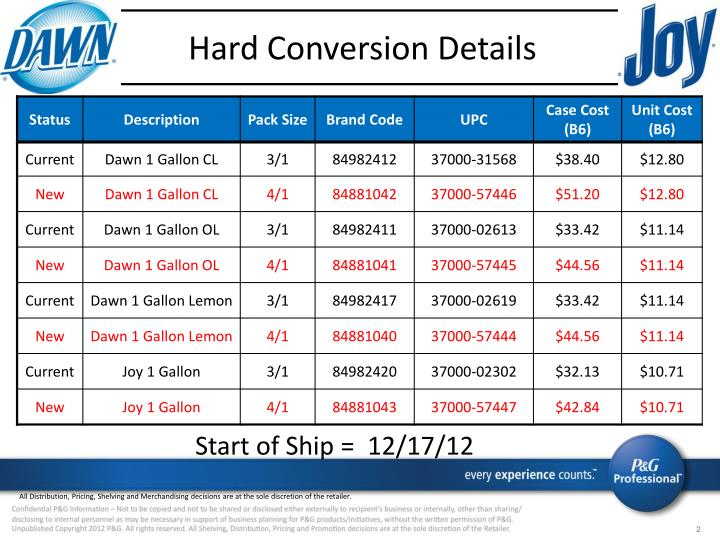 Hard Conversion Details