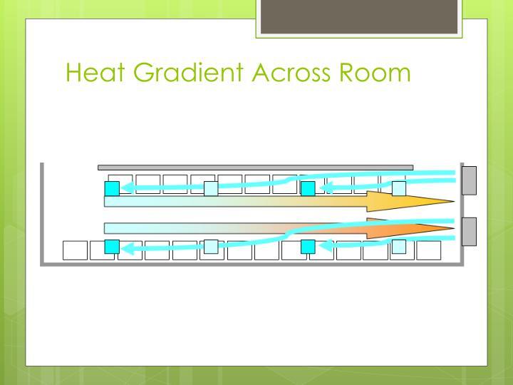Heat Gradient Across Room