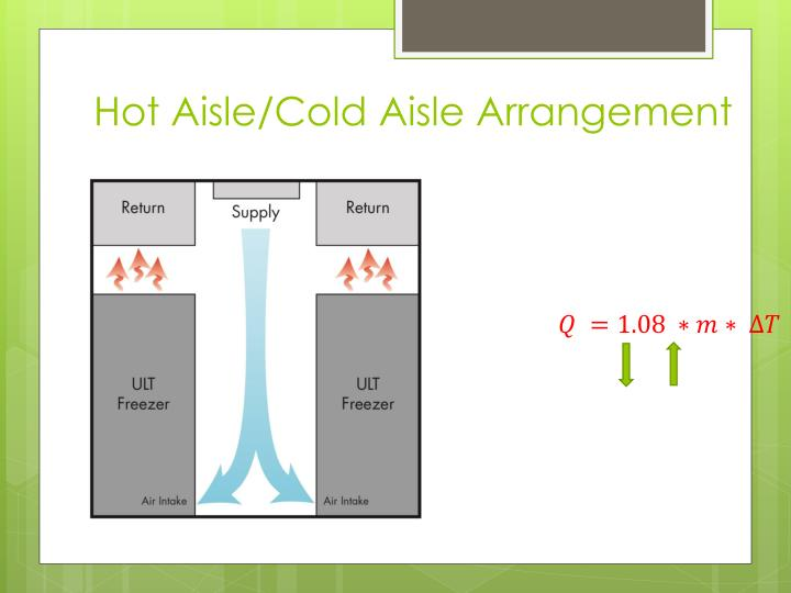 Hot Aisle/Cold Aisle Arrangement