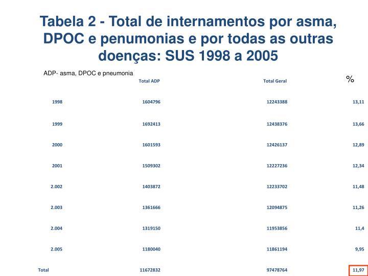 Tabela 2 - Total de internamentos por asma, DPOC e penumonias e por todas as outras doenças: SUS 1998 a 2005