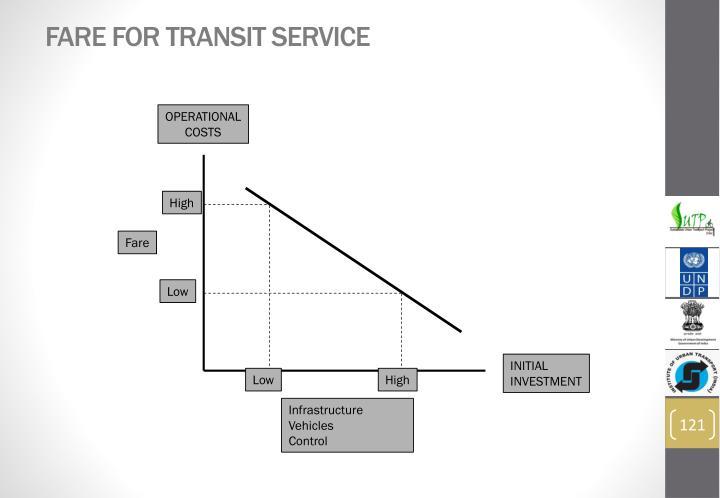 Fare for Transit Service