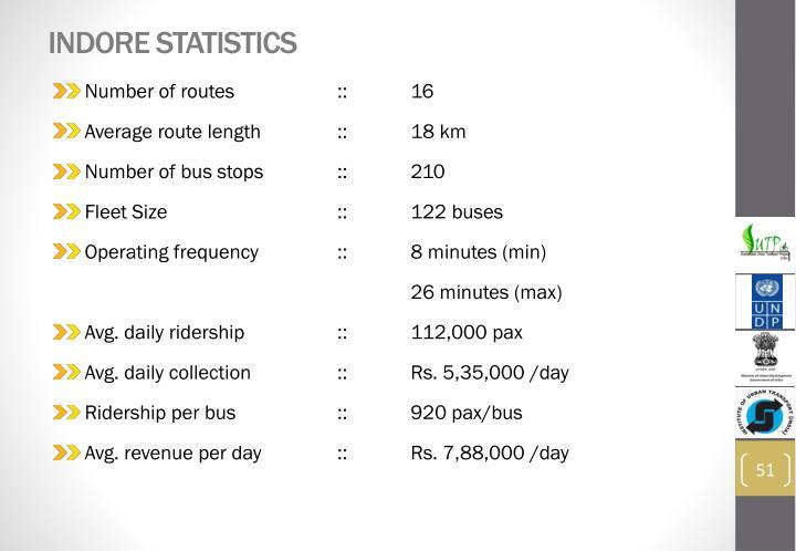 Indore Statistics