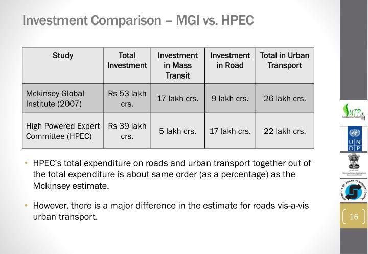 Investment Comparison – MGI vs. HPEC