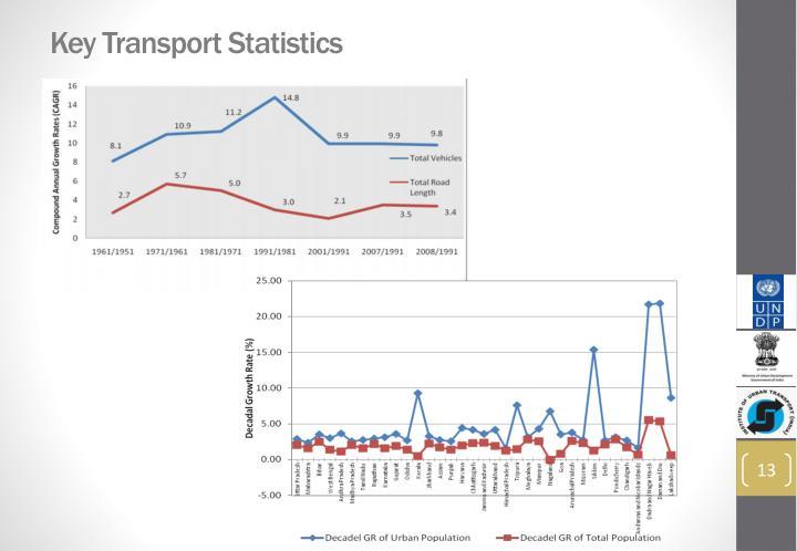 Key Transport Statistics