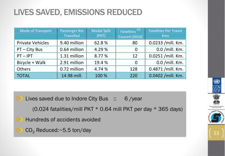 Lives Saved, Emissions Reduced