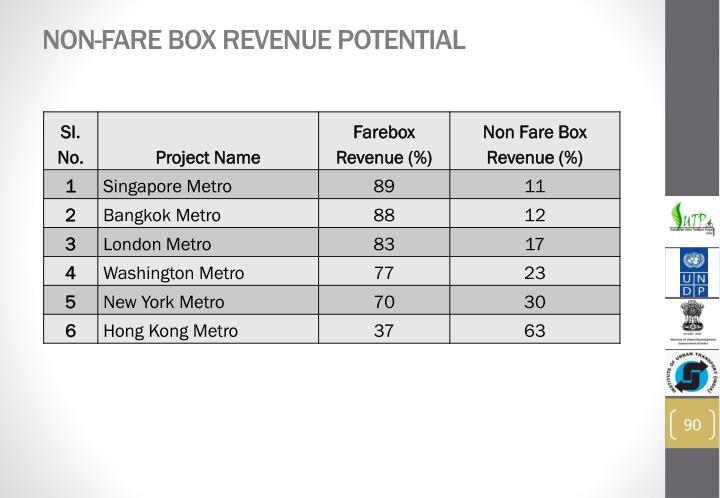 Non-Fare Box Revenue Potential