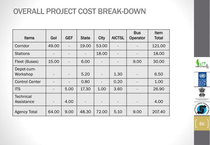 Overall Project Cost Break-Down