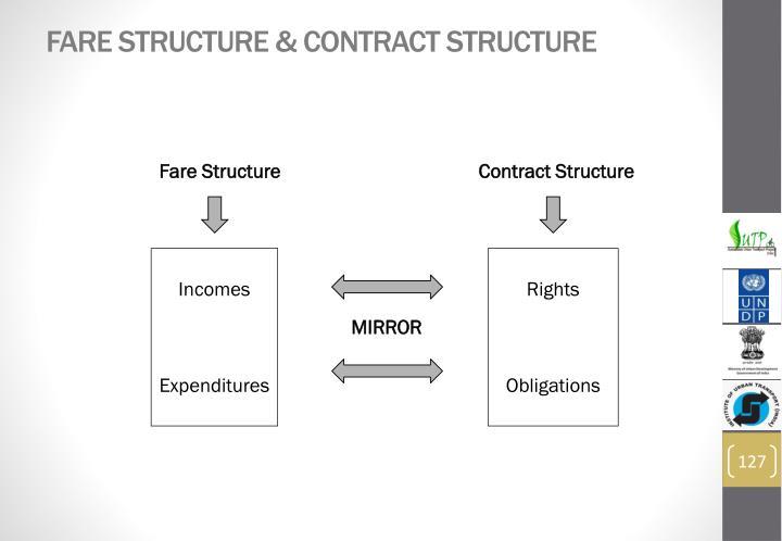 Fare Structure & Contract Structure
