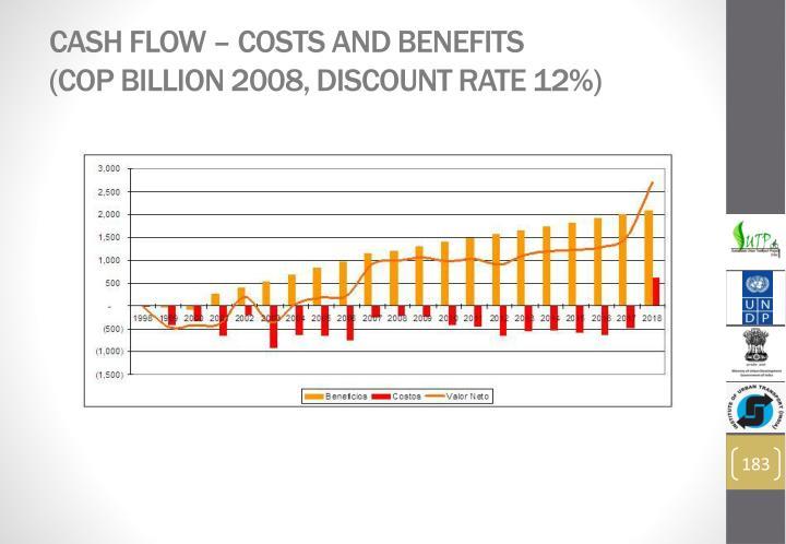 Cash flow – costs and benefits