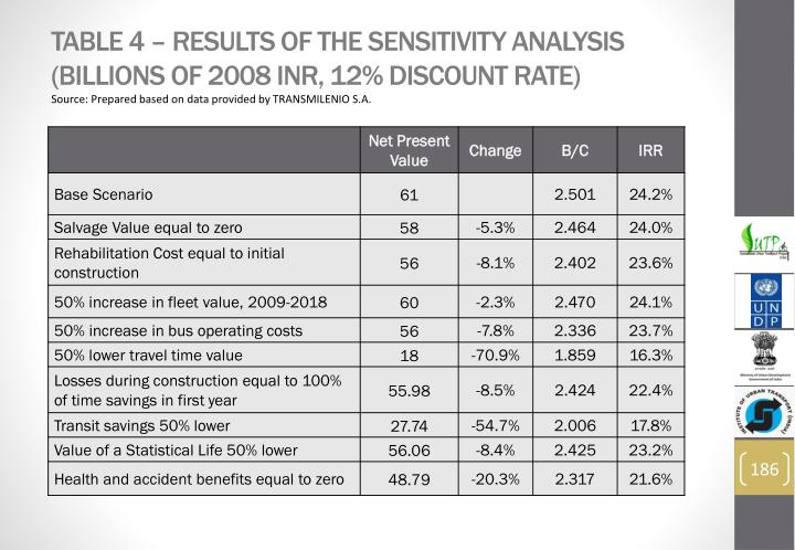 Table 4 – Results of the Sensitivity Analysis