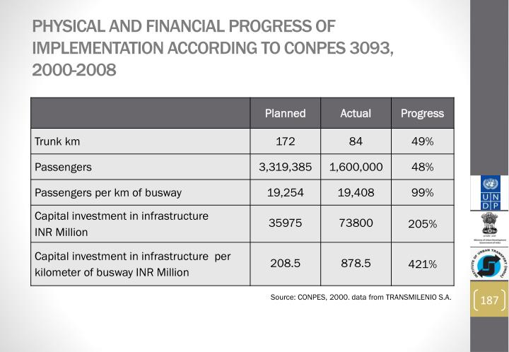 Physical and Financial Progress of Implementation according to CONPES 3093, 2000-2008