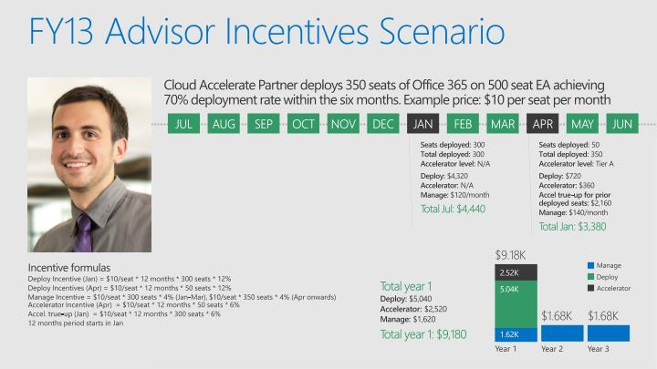 FY13 Advisor Incentives Scenario