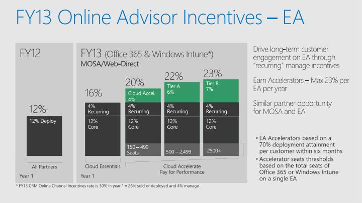 FY13 Online Advisor Incentives – EA