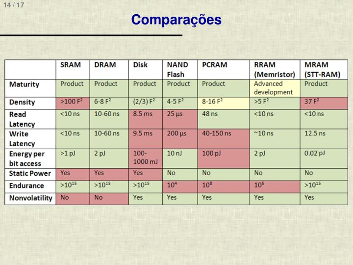 Comparações