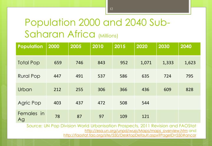 Population 2000 and 2040 Sub-Saharan Africa