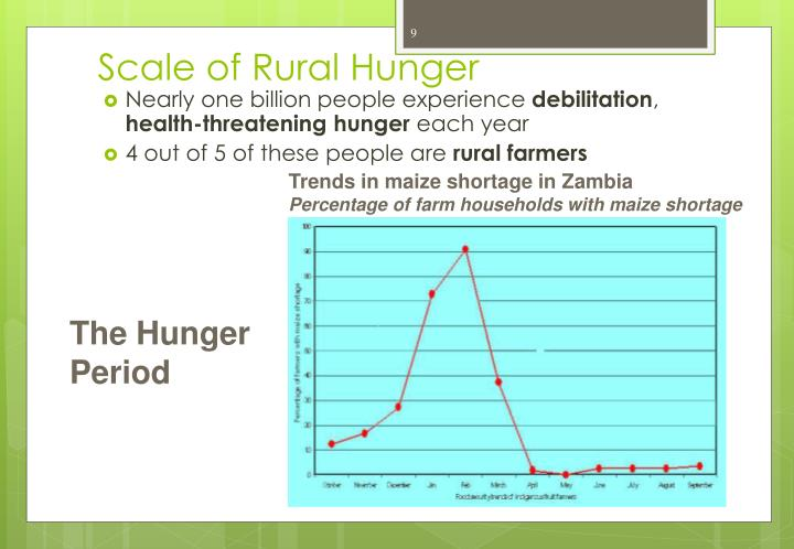 Scale of Rural Hunger